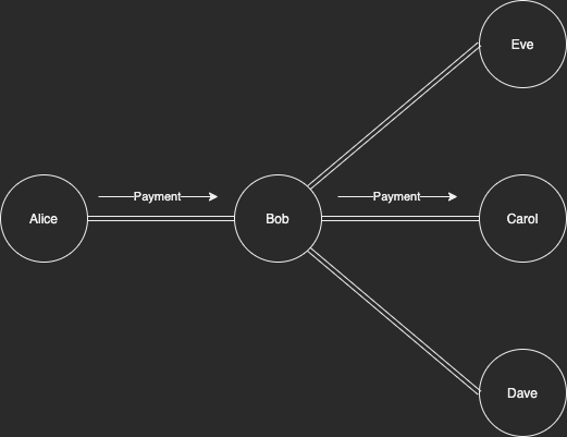 A small Lightning Network where Bob is an LSP. Bob can know payments are from one user to another when they have no other connections.