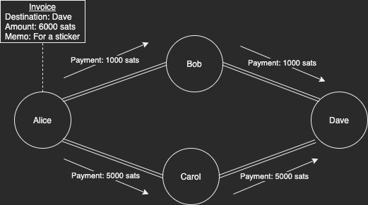 A small Lightning Network where Alice pays an invoice through multiple paths. Bob nor Carol see the total payment amount.