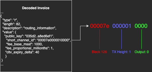 An invoice with private routing hints will include channel ID which breaks down into UTXO info.